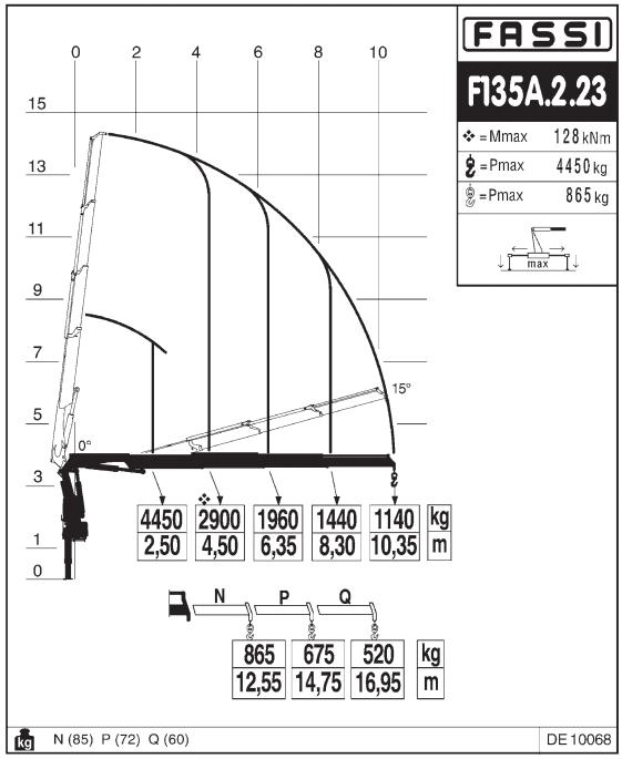 Fassi 135AC.2.23E - Dynamic 3890